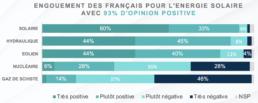 Opinion des français favorable à l'énergie solaire