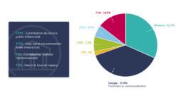 Composition d'une facture électricité JPME