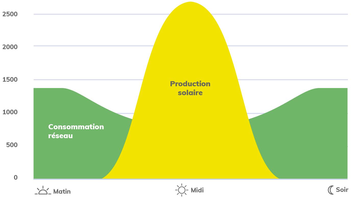 Production énergétique solaire graphique JPME
