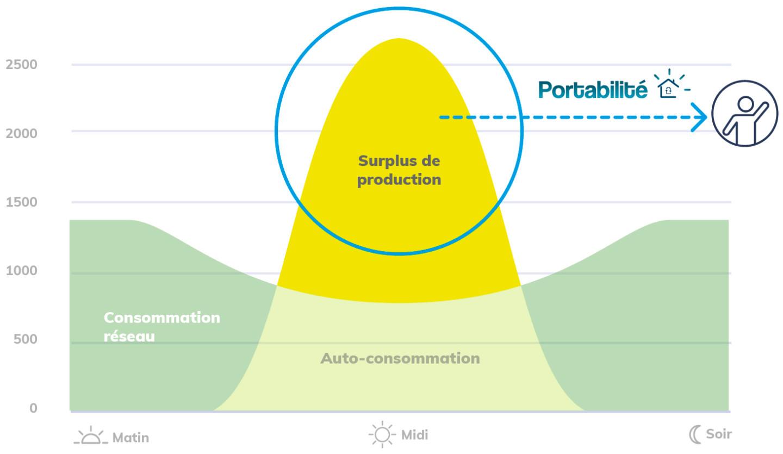 Portabilité production solaire JPME