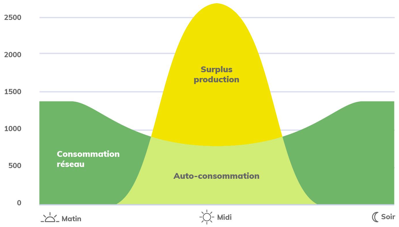 Graphique surplus de production solaire