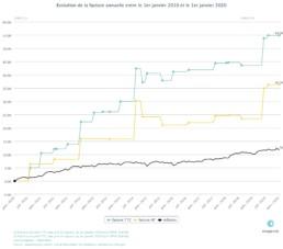 Evolution du prix de l'électricité 2010 - 2020